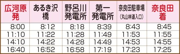 奈良田広河原線休日時刻表(復路)