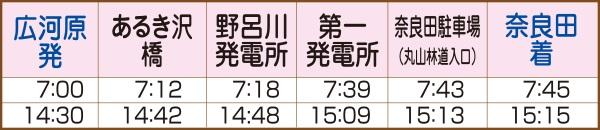 奈良田広河原線平日時刻表(復路)