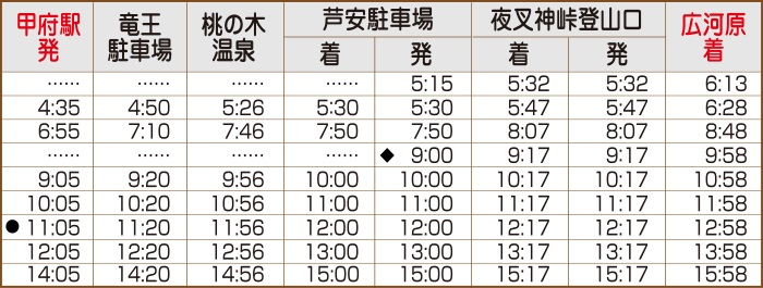 甲府広河原線休日時刻表(往路)
