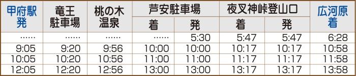 甲府広河原線平日時刻表(往路)