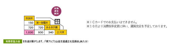 奈良田広河原線運賃