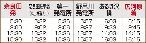 奈良田広河原線休日時刻表(往路)