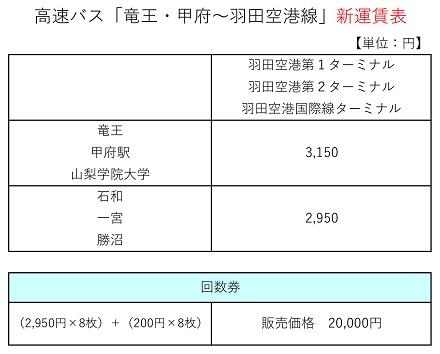 羽田空港線運賃表