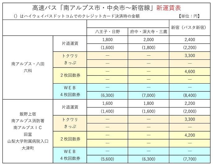 南アルプス新宿線新運賃表