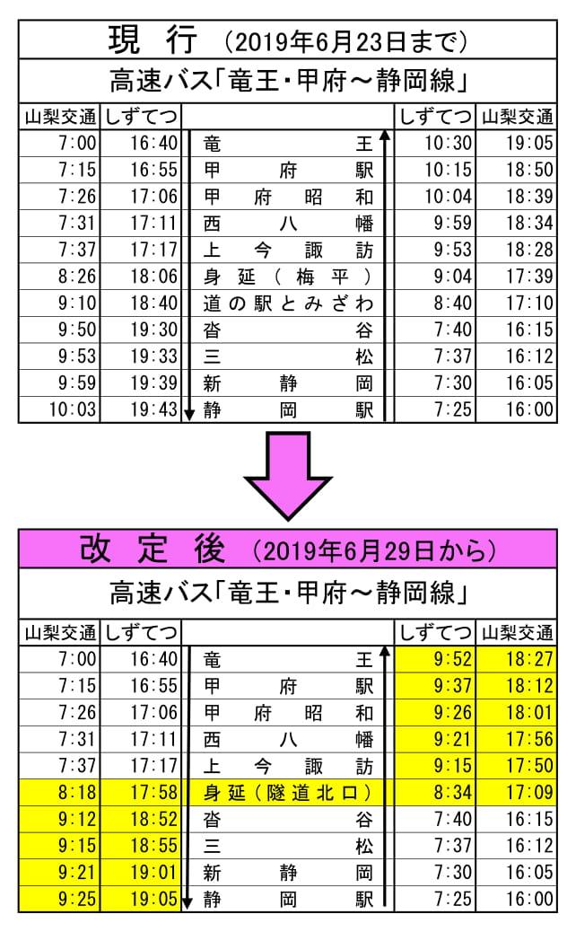 静岡線時刻表