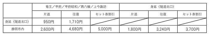 静岡線運賃表