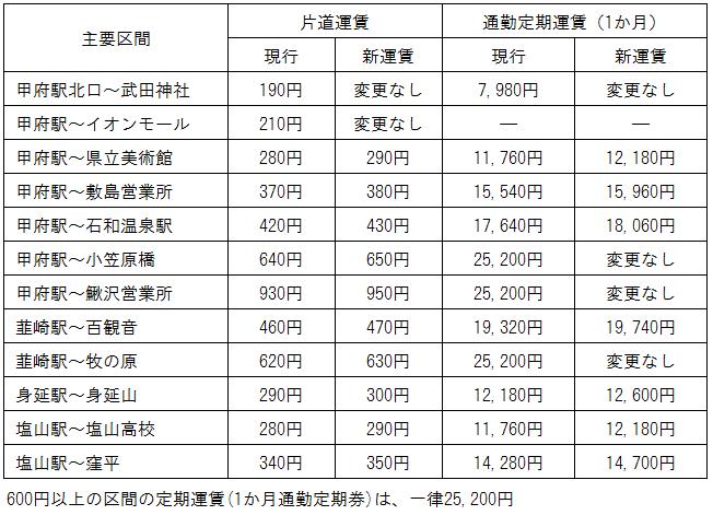 主要区間運賃表