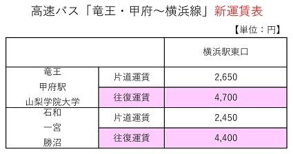 横浜線運賃表
